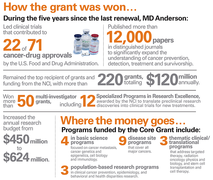 The Cancer Center Support Grant Md Anderson Cancer Center