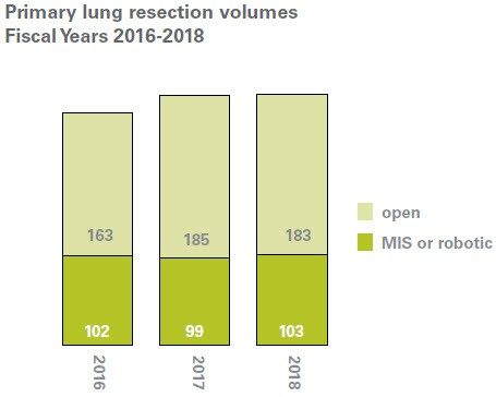 Lung resections MIS and robotic volumes