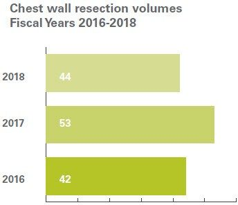 Chest wall resection volumes
