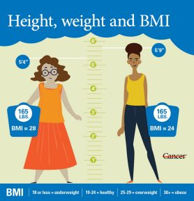 5 questions about BMI | MD Anderson Cancer Center